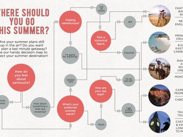 where should you go this summer